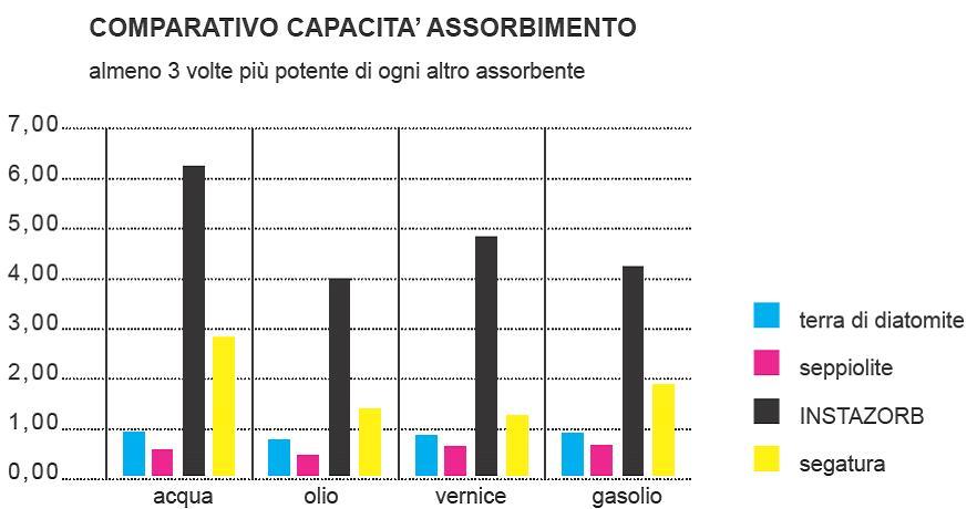 INSTAZORB_grafico
